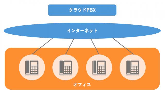 クラウドPBXの仕組み(出典:BIZTEL)