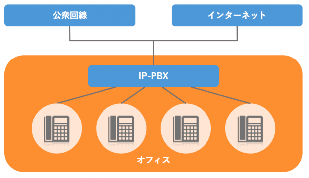 IP-PBXの仕組み(出典:BIZTEL)